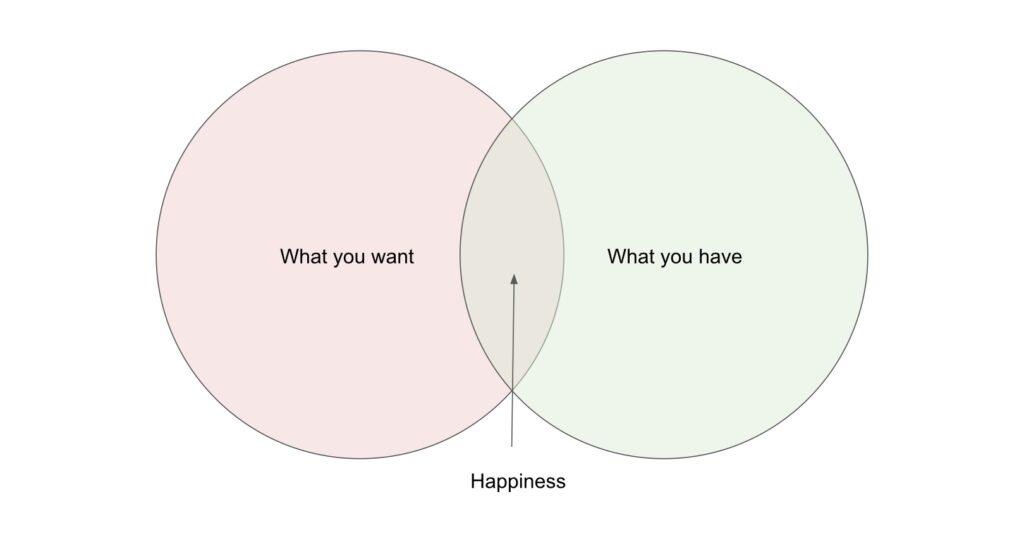 Happiness Venn